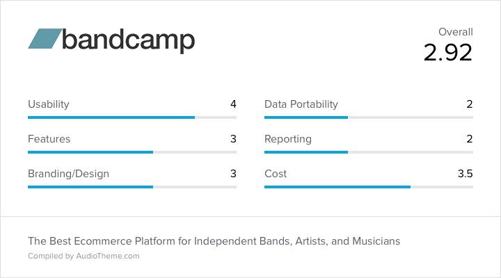 Bandcamp Score