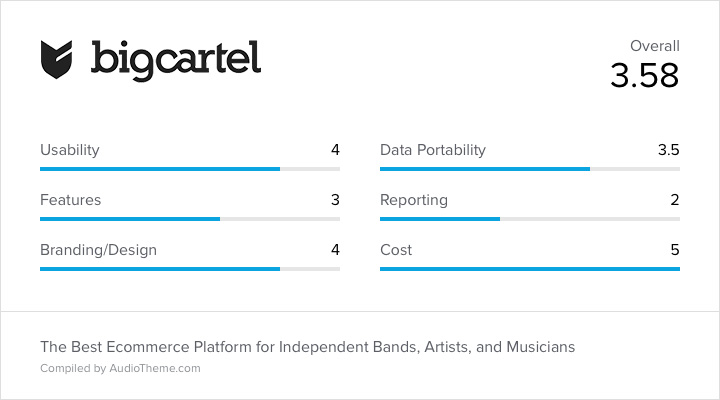 The Best Ecommerce Platform for Independent Bands, Artists, and ...