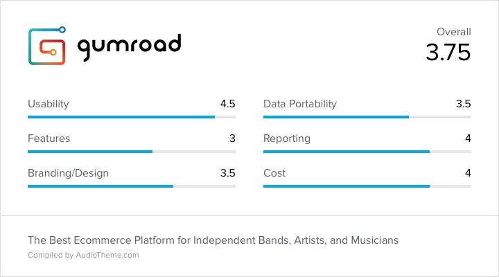Gumroad Score