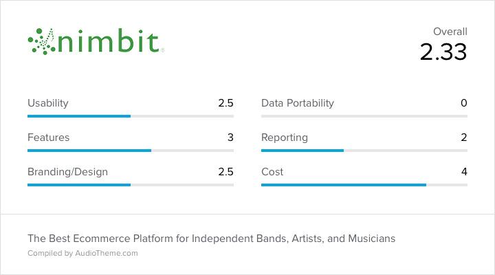 Nimbit Score