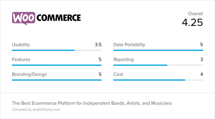 WooCommerce Score