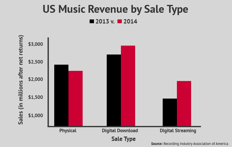 Physical sales are falling while digital downloads and streaming are on the rise